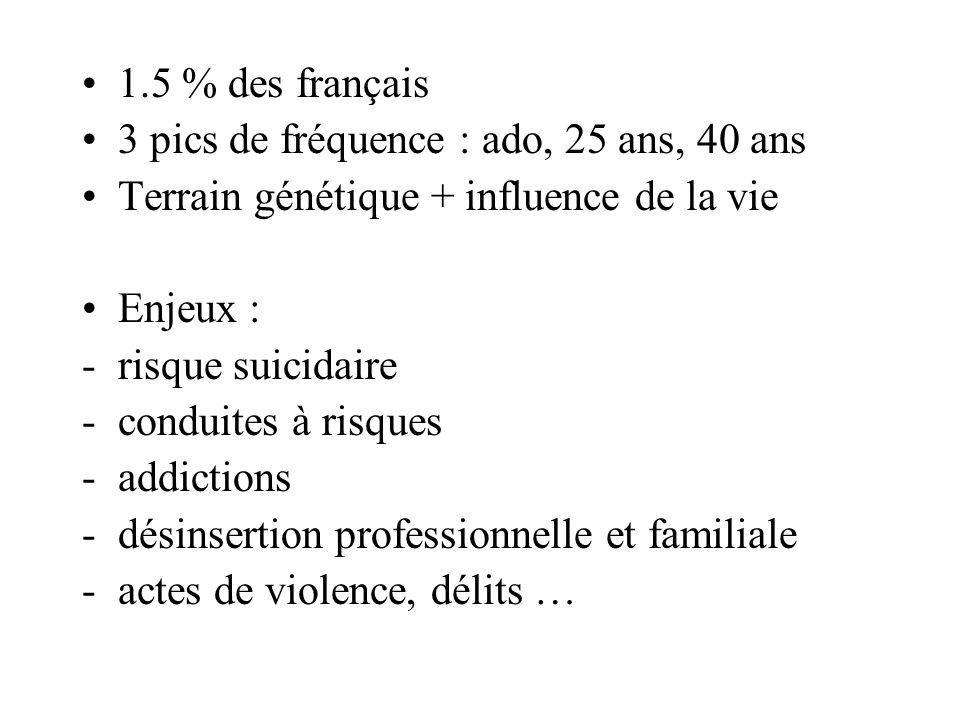 1.5 % des français 3 pics de fréquence : ado, 25 ans, 40 ans Terrain génétique + influence de la vie Enjeux : -risque suicidaire -conduites à risques