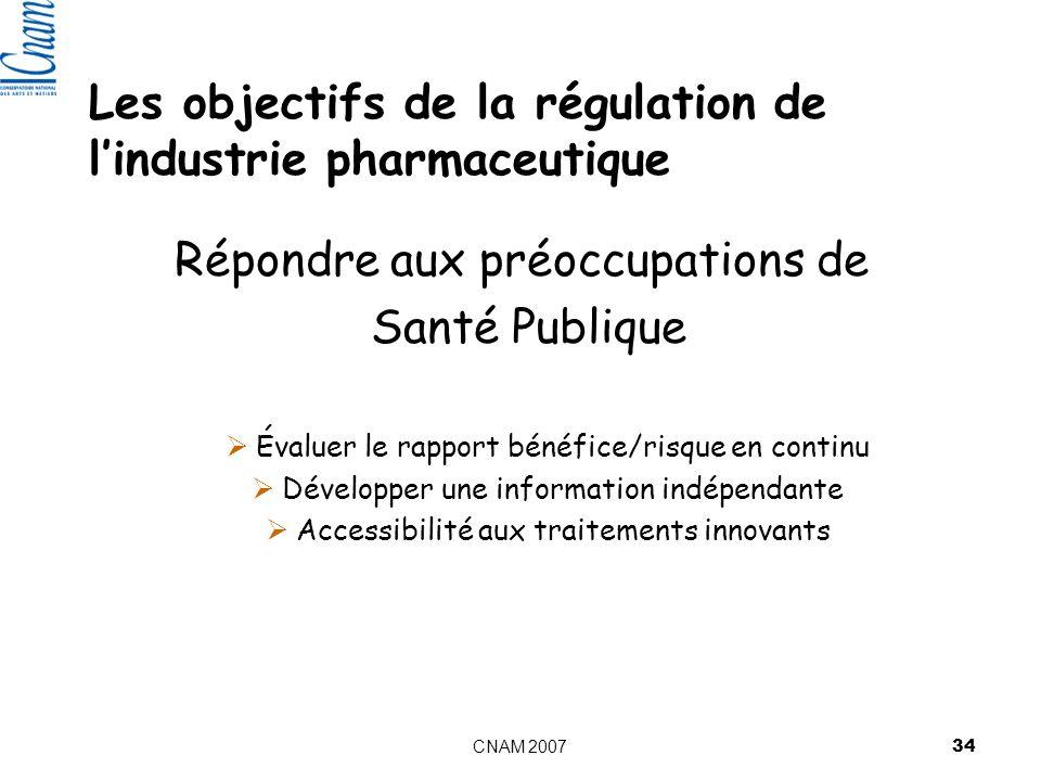 CNAM 2007 34 Les objectifs de la régulation de lindustrie pharmaceutique Répondre aux préoccupations de Santé Publique Évaluer le rapport bénéfice/risque en continu Développer une information indépendante Accessibilité aux traitements innovants