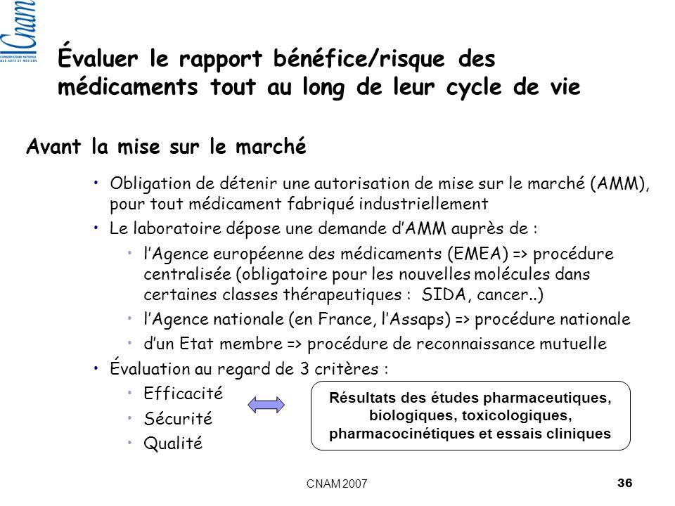 CNAM 2007 36 Évaluer le rapport bénéfice/risque des médicaments tout au long de leur cycle de vie Avant la mise sur le marché Obligation de détenir une autorisation de mise sur le marché (AMM), pour tout médicament fabriqué industriellement Le laboratoire dépose une demande dAMM auprès de : lAgence européenne des médicaments (EMEA) => procédure centralisée (obligatoire pour les nouvelles molécules dans certaines classes thérapeutiques : SIDA, cancer..) lAgence nationale (en France, lAssaps) => procédure nationale dun Etat membre => procédure de reconnaissance mutuelle Évaluation au regard de 3 critères : Efficacité Sécurité Qualité Résultats des études pharmaceutiques, biologiques, toxicologiques, pharmacocinétiques et essais cliniques