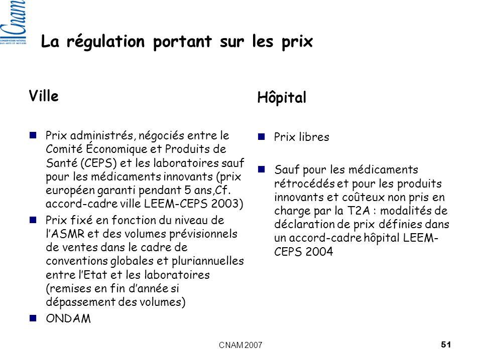 CNAM 2007 51 La régulation portant sur les prix Ville Prix administrés, négociés entre le Comité Économique et Produits de Santé (CEPS) et les laboratoires sauf pour les médicaments innovants (prix européen garanti pendant 5 ans,Cf.