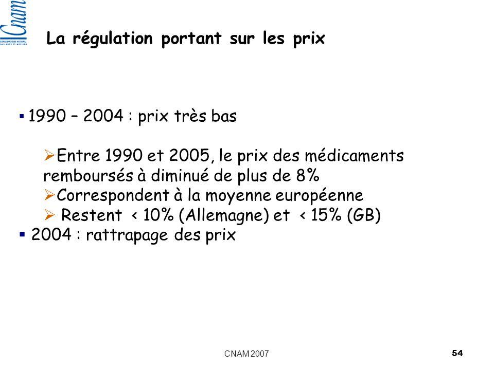 CNAM 2007 54 1990 – 2004 : prix très bas Entre 1990 et 2005, le prix des médicaments remboursés à diminué de plus de 8% Correspondent à la moyenne européenne Restent < 10% (Allemagne) et < 15% (GB) 2004 : rattrapage des prix La régulation portant sur les prix