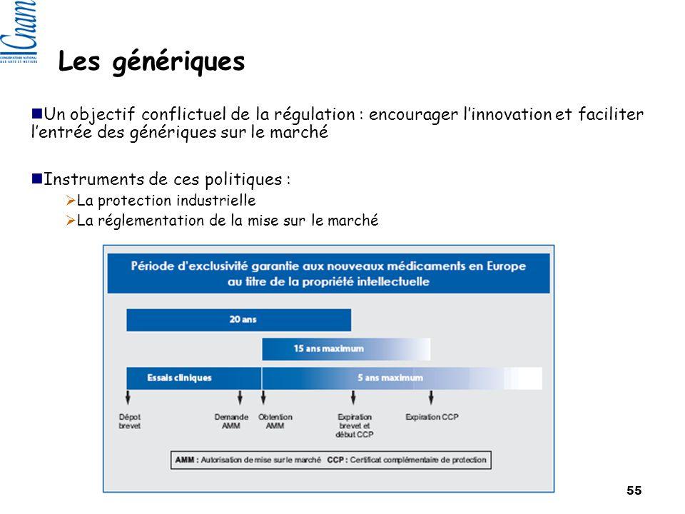 CNAM 2007 55 Un objectif conflictuel de la régulation : encourager linnovation et faciliter lentrée des génériques sur le marché Instruments de ces politiques : La protection industrielle La réglementation de la mise sur le marché Les génériques