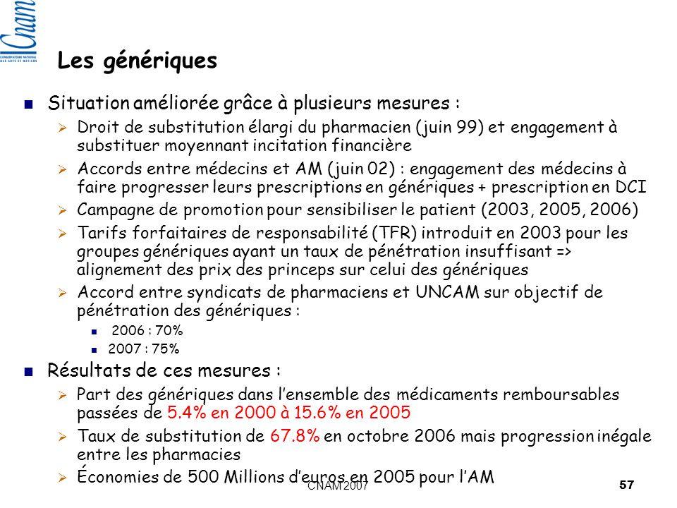 CNAM 2007 57 Les génériques Situation améliorée grâce à plusieurs mesures : Droit de substitution élargi du pharmacien (juin 99) et engagement à substituer moyennant incitation financière Accords entre médecins et AM (juin 02) : engagement des médecins à faire progresser leurs prescriptions en génériques + prescription en DCI Campagne de promotion pour sensibiliser le patient (2003, 2005, 2006) Tarifs forfaitaires de responsabilité (TFR) introduit en 2003 pour les groupes génériques ayant un taux de pénétration insuffisant => alignement des prix des princeps sur celui des génériques Accord entre syndicats de pharmaciens et UNCAM sur objectif de pénétration des génériques : 2006 : 70% 2007 : 75% Résultats de ces mesures : Part des génériques dans lensemble des médicaments remboursables passées de 5.4% en 2000 à 15.6% en 2005 Taux de substitution de 67.8% en octobre 2006 mais progression inégale entre les pharmacies Économies de 500 Millions deuros en 2005 pour lAM