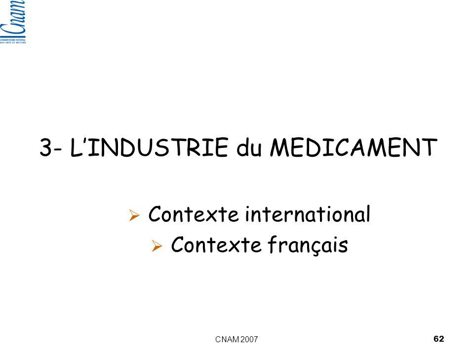 CNAM 2007 62 3- LINDUSTRIE du MEDICAMENT Contexte international Contexte français