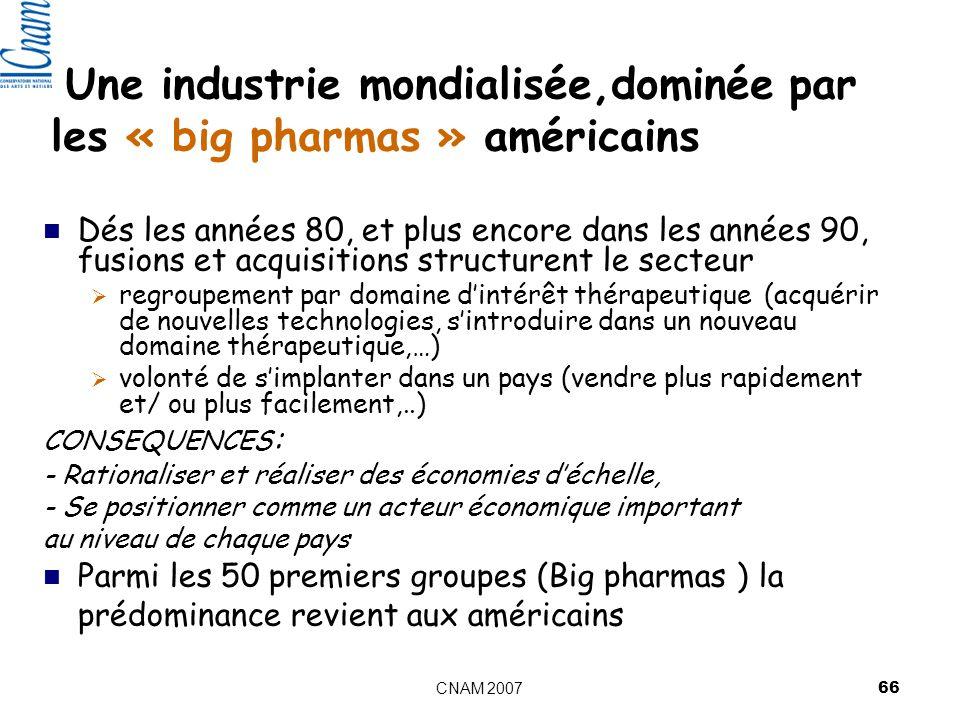 CNAM 2007 66 Une industrie mondialisée,dominée par les « big pharmas » américains Dés les années 80, et plus encore dans les années 90, fusions et acquisitions structurent le secteur regroupement par domaine dintérêt thérapeutique (acquérir de nouvelles technologies, sintroduire dans un nouveau domaine thérapeutique,…) volonté de simplanter dans un pays (vendre plus rapidement et/ ou plus facilement,..) CONSEQUENCES : - Rationaliser et réaliser des économies déchelle, - Se positionner comme un acteur économique important au niveau de chaque pays Parmi les 50 premiers groupes (Big pharmas ) la prédominance revient aux américains