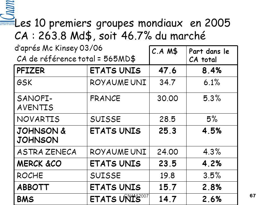 CNAM 2007 67 Les 10 premiers groupes mondiaux en 2005 CA : 263.8 Md$, soit 46.7% du marché daprés Mc Kinsey 03/06 2.6%14.7ETATS UNISBMS 2.8%15.7ETATS UNISABBOTT 3.5%19.8SUISSEROCHE 4.2%23.5ETATS UNISMERCK &CO 4.3%24.00ROYAUME UNIASTRA ZENECA 4.5%25.3ETATS UNISJOHNSON & JOHNSON 5%28.5SUISSENOVARTIS 5.3%30.00FRANCESANOFI- AVENTIS 6.1%34.7ROYAUME UNIGSK 8.4%47.6ETATS UNISPFIZER Part dans le CA total C.A M$ CA de référence total = 565MD$