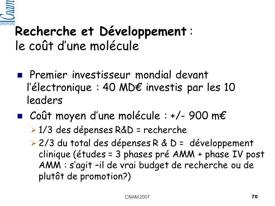 CNAM 2007 70 Premier investisseur mondial devant lélectronique : 40 MD investis par les 10 leaders Coût moyen dune molécule : +/- 900 m 1/3 des dépenses R&D = recherche 2/3 du total des dépenses R & D = développement clinique (études = 3 phases pré AMM + phase IV post AMM : sagit –il de vrai budget de recherche ou de plutôt de promotion?) Recherche et Développement : le coût dune molécule
