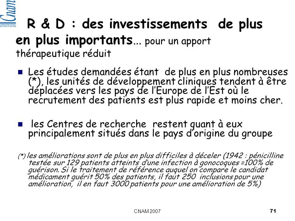 CNAM 2007 71 R & D : des investissements de plus en plus importants… pour un apport thérapeutique réduit Les études demandées étant de plus en plus nombreuses (*), les unités de développement cliniques tendent à être déplacées vers les pays de lEurope de lEst où le recrutement des patients est plus rapide et moins cher.