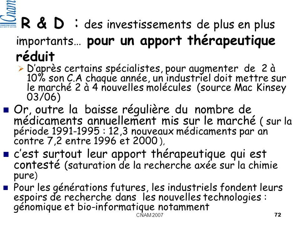 CNAM 2007 72 R & D : des investissements de plus en plus importants… pour un apport thérapeutique réduit Daprès certains spécialistes, pour augmenter de 2 à 10% son C.A chaque année, un industriel doit mettre sur le marché 2 à 4 nouvelles molécules (source Mac Kinsey 03/06) Or, outre la baisse régulière du nombre de médicaments annuellement mis sur le marché ( sur la période 1991-1995 : 12,3 nouveaux médicaments par an contre 7,2 entre 1996 et 2000 ), cest surtout leur apport thérapeutique qui est contesté (saturation de la recherche axée sur la chimie pure ) Pour les générations futures, les industriels fondent leurs espoirs de recherche dans les nouvelles technologies : génomique et bio-informatique notamment