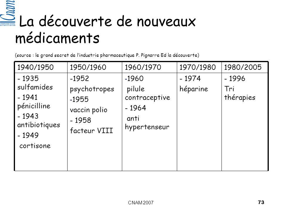 CNAM 2007 73 La découverte de nouveaux médicaments (source : le grand secret de lindustrie pharmaceutique P.