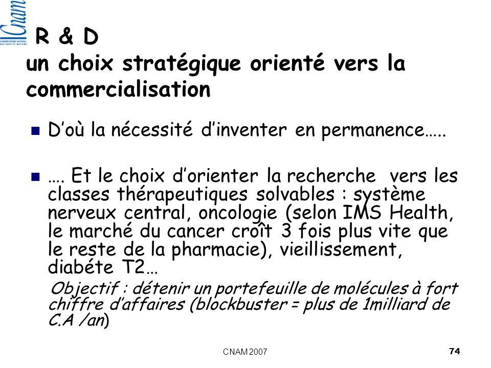 CNAM 2007 74 R & D un choix stratégique orienté vers la commercialisation Doù la nécessité dinventer en permanence…..