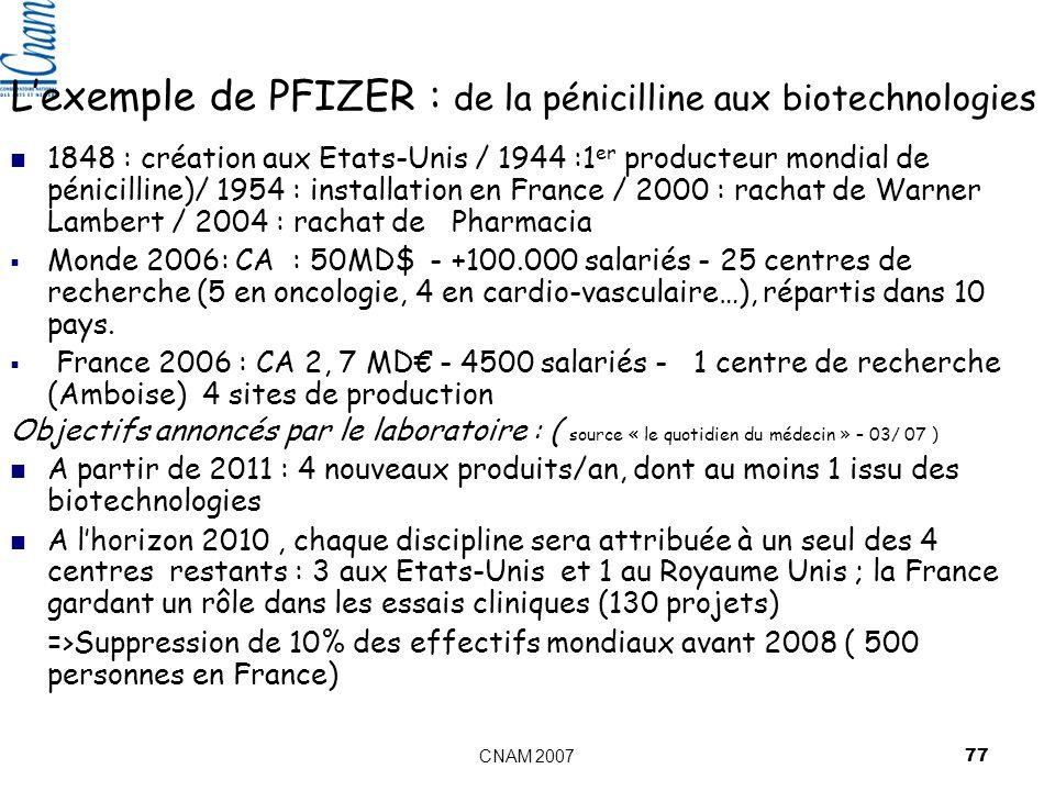 CNAM 2007 77 Lexemple de PFIZER : de la pénicilline aux biotechnologies 1848 : création aux Etats-Unis / 1944 :1 er producteur mondial de pénicilline)/ 1954 : installation en France / 2000 : rachat de Warner Lambert / 2004 : rachat de Pharmacia Monde 2006: CA : 50MD$ - +100.000 salariés - 25 centres de recherche (5 en oncologie, 4 en cardio-vasculaire…), répartis dans 10 pays.