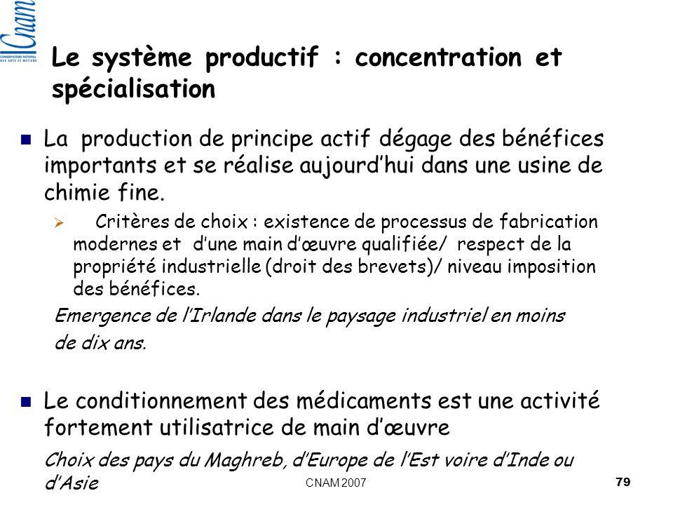 CNAM 2007 79 Le système productif : concentration et spécialisation La production de principe actif dégage des bénéfices importants et se réalise aujourdhui dans une usine de chimie fine.