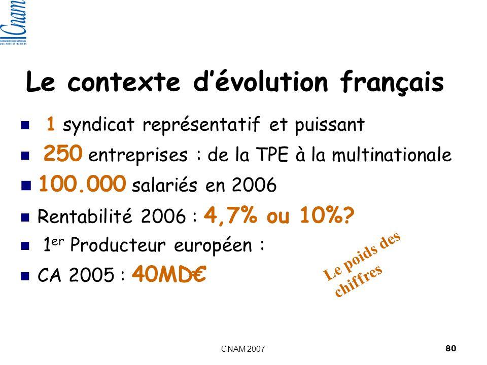 CNAM 2007 80 Le contexte dévolution français 1 syndicat représentatif et puissant 250 entreprises : de la TPE à la multinationale 100.000 salariés en 2006 Rentabilité 2006 : 4,7% ou 10%.