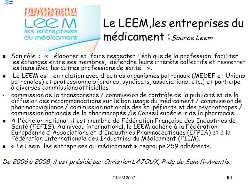 CNAM 2007 81 Le LEEM,les entreprises du médicament : Source Leem Son rôle : « …élaborer et faire respecter l éthique de la profession, faciliter les échanges entre ses membres, défendre leurs intérêts collectifs et resserrer les liens avec les autres professions de santé… ».