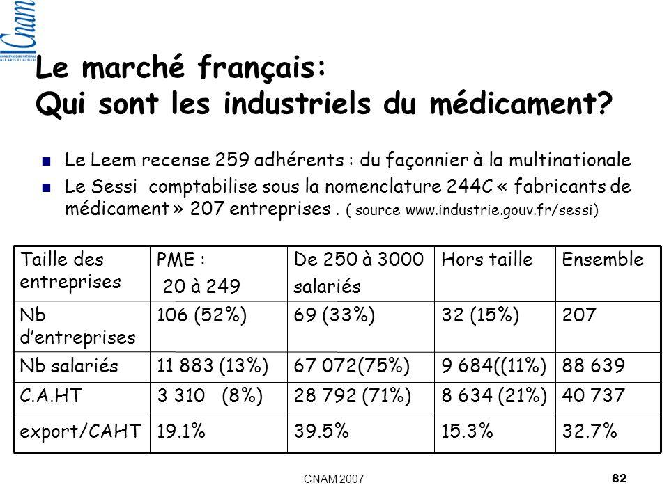 CNAM 2007 82 Le marché français: Qui sont les industriels du médicament.
