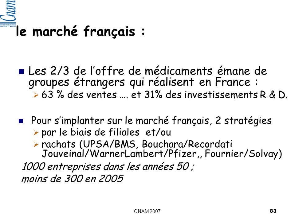 CNAM 2007 83 le marché français : Les 2/3 de loffre de médicaments émane de groupes étrangers qui réalisent en France : 63 % des ventes ….