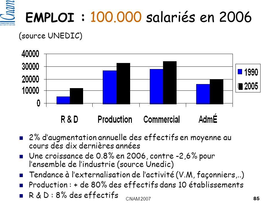 CNAM 2007 85 EMPLOI : 100.000 salariés en 2006 (source UNEDIC) 2% daugmentation annuelle des effectifs en moyenne au cours des dix dernières années Une croissance de 0.8% en 2006, contre -2,6% pour lensemble de lindustrie (source Unedic) Tendance à lexternalisation de lactivité (V.M, façonniers,..) Production : + de 80% des effectifs dans 10 établissements R & D : 8% des effectifs