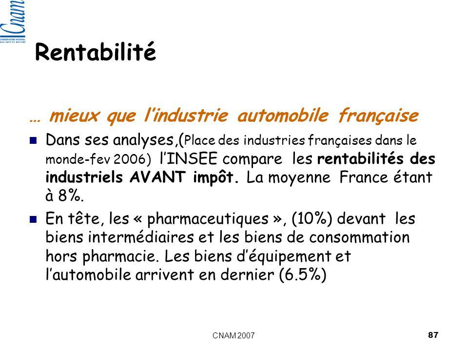 CNAM 2007 87 Rentabilité … mieux que lindustrie automobile française Dans ses analyses,( Place des industries françaises dans le monde-fev 2006) lINSEE compare les rentabilités des industriels AVANT impôt.