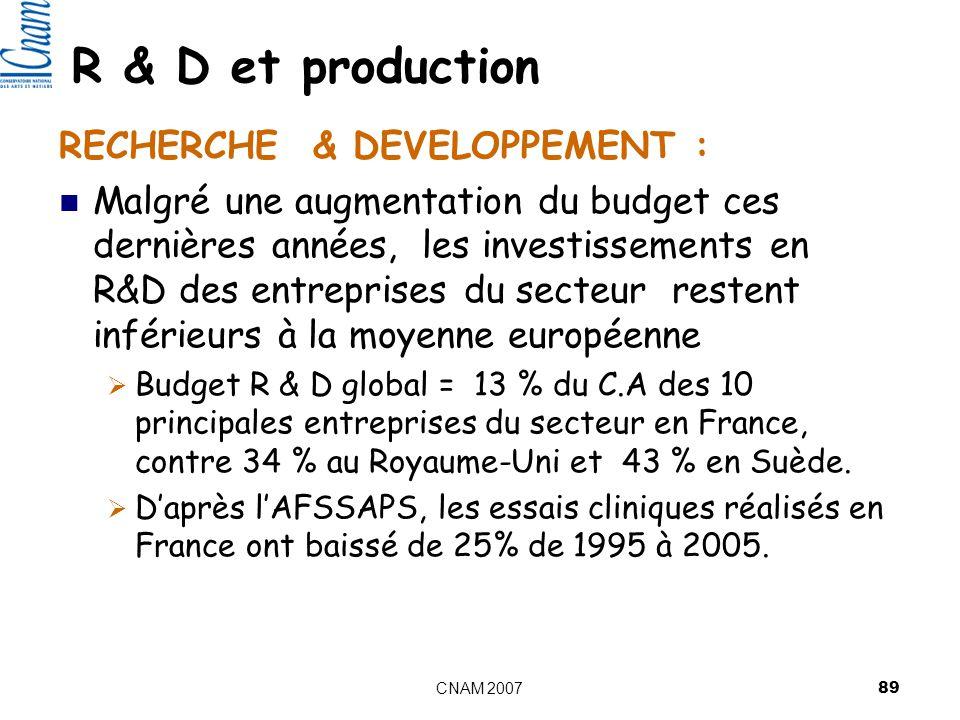 CNAM 2007 89 RECHERCHE & DEVELOPPEMENT : Malgré une augmentation du budget ces dernières années, les investissements en R&D des entreprises du secteur restent inférieurs à la moyenne européenne Budget R & D global = 13 % du C.A des 10 principales entreprises du secteur en France, contre 34 % au Royaume-Uni et 43 % en Suède.