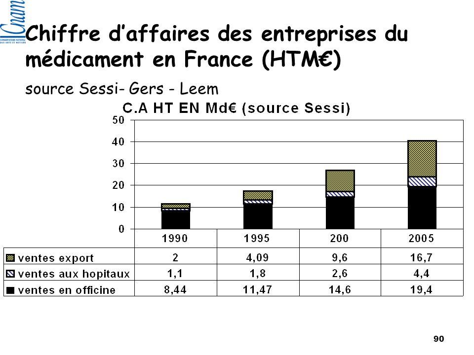 90 Chiffre daffaires des entreprises du médicament en France (HTM) source Sessi- Gers - Leem