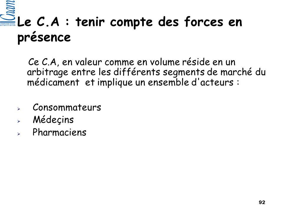 92 Le C.A : tenir compte des forces en présence Ce C.A, en valeur comme en volume réside en un arbitrage entre les différents segments de marché du médicament et implique un ensemble d acteurs : Consommateurs Médeçins Pharmaciens