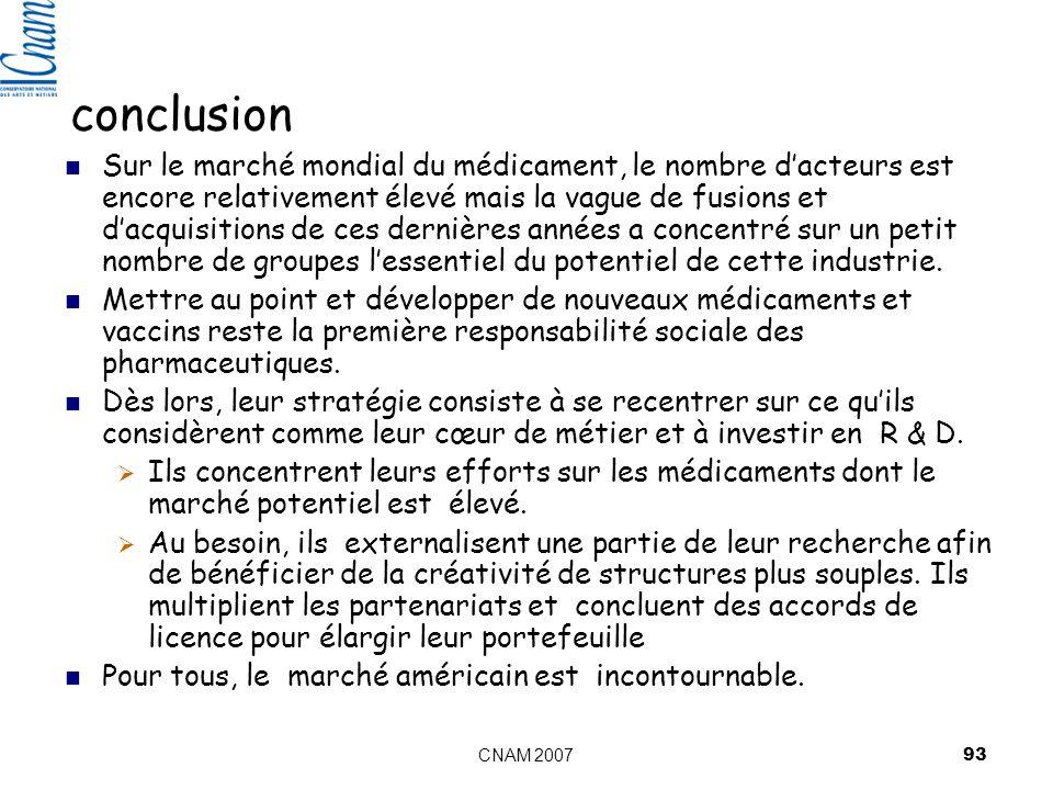 CNAM 2007 93 conclusion Sur le marché mondial du médicament, le nombre dacteurs est encore relativement élevé mais la vague de fusions et dacquisitions de ces dernières années a concentré sur un petit nombre de groupes lessentiel du potentiel de cette industrie.