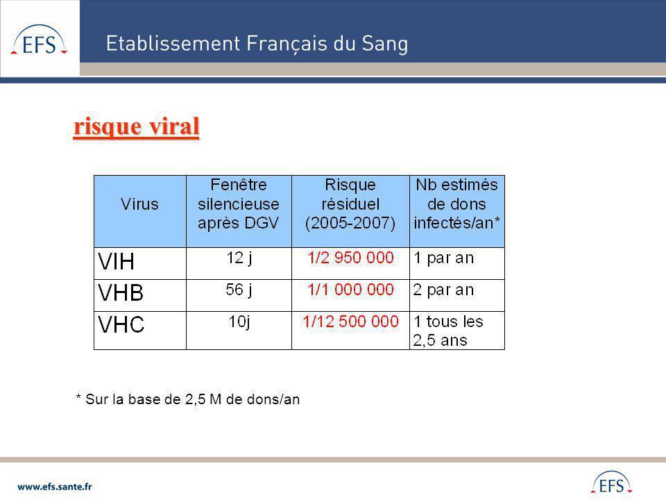 risque viral * Sur la base de 2,5 M de dons/an