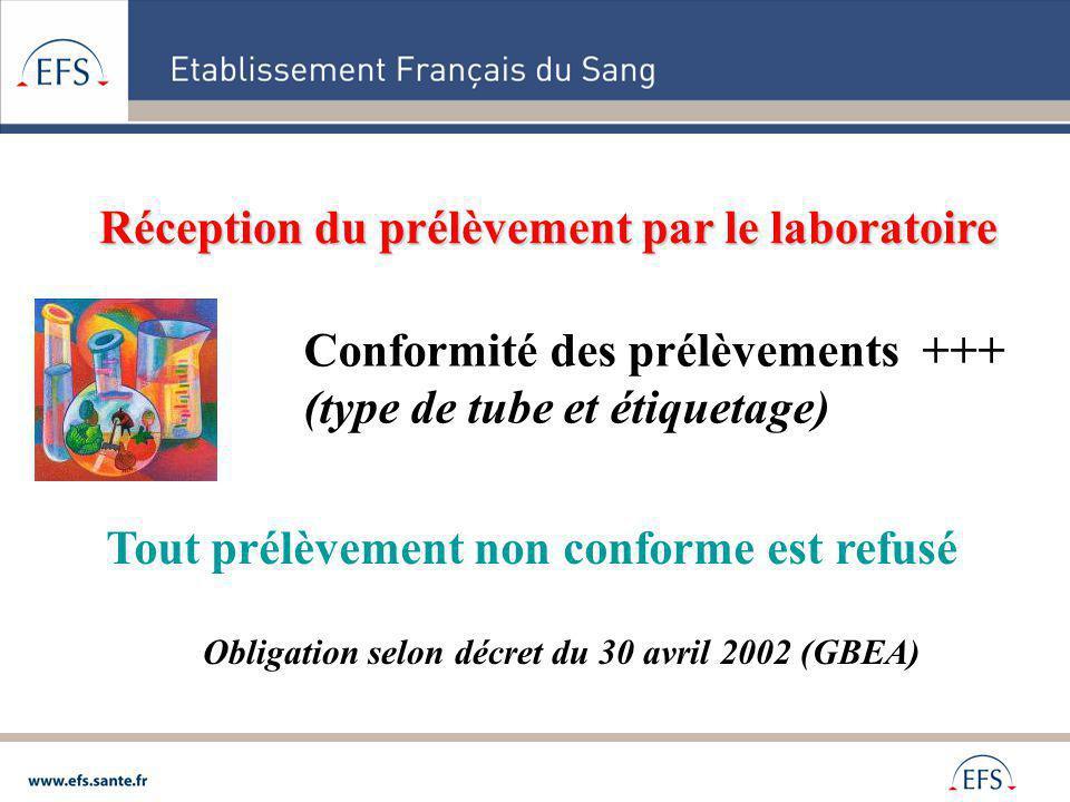 Réception du prélèvement par le laboratoire Conformité des prélèvements +++ (type de tube et étiquetage) Tout prélèvement non conforme est refusé Obli