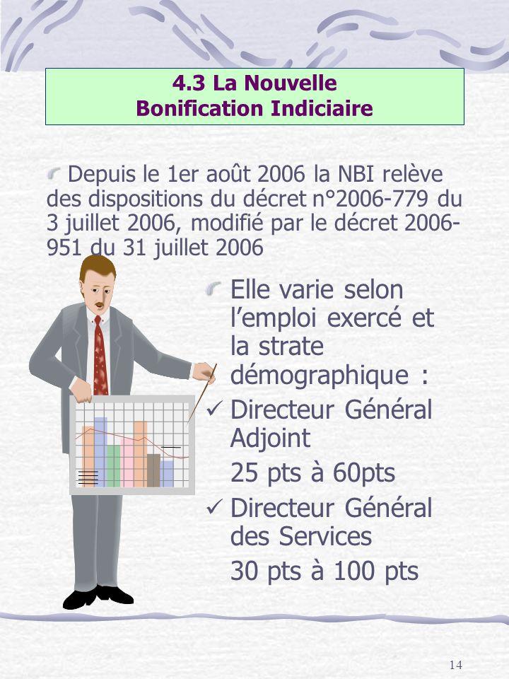 14 Elle varie selon lemploi exercé et la strate démographique : Directeur Général Adjoint 25 pts à 60pts Directeur Général des Services 30 pts à 100 p
