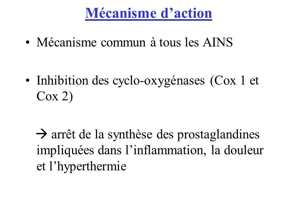 Mécanisme daction Mécanisme commun à tous les AINS Inhibition des cyclo-oxygénases (Cox 1 et Cox 2) arrêt de la synthèse des prostaglandines impliquée