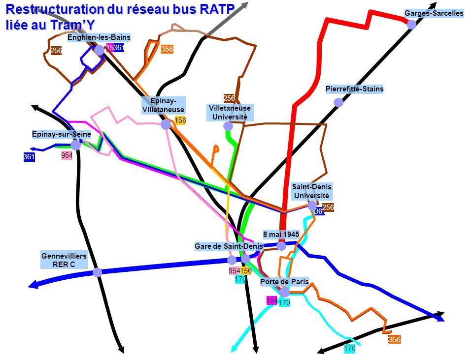 361 154 954 156 256 170 954 361 Gennevilliers RER C 356 Restructuration du réseau bus RATP liée au TramY Porte de Paris Garges-Sarcelles Saint-Denis Université Epinay-sur-Seine Villetaneuse Université Epinay- Villetaneuse Pierrefitte-Stains Gare de Saint-Denis Enghien-les-Bains 8 mai 1945