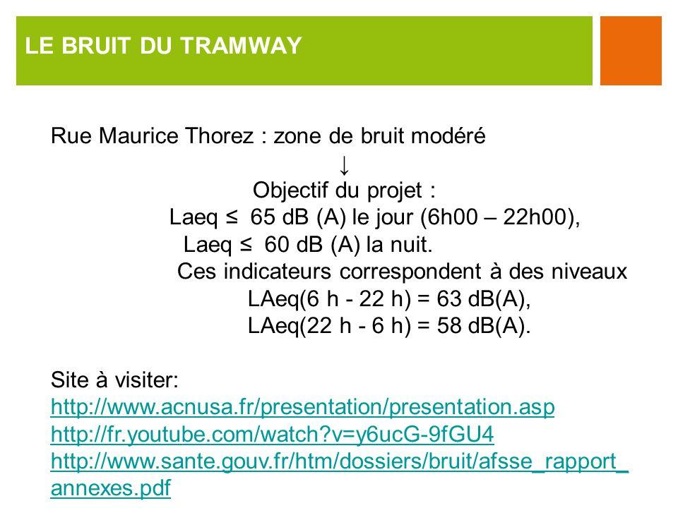 LE BRUIT DU TRAMWAY Rue Maurice Thorez : zone de bruit modéré Objectif du projet : Laeq 65 dB (A) le jour (6h00 – 22h00), Laeq 60 dB (A) la nuit.