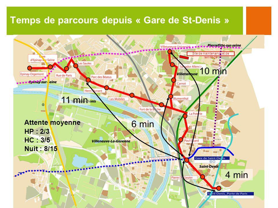 Temps de parcours depuis « Gare de St-Denis » Site de maintenance et de remisage 4 min 10 min 11 min 6 min Attente moyenne HP : 2/3 HC : 3/5 Nuit : 8/15