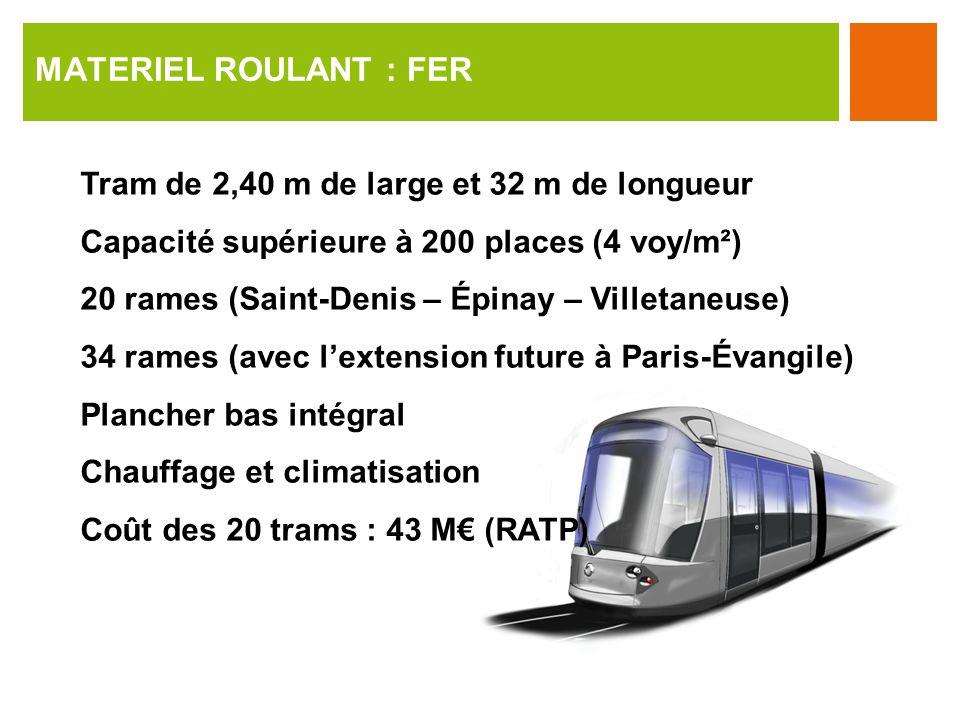 Tram de 2,40 m de large et 32 m de longueur Capacité supérieure à 200 places (4 voy/m²) 20 rames (Saint-Denis – Épinay – Villetaneuse) 34 rames (avec lextension future à Paris-Évangile) Plancher bas intégral Chauffage et climatisation Coût des 20 trams : 43 M (RATP) MATERIEL ROULANT : FER