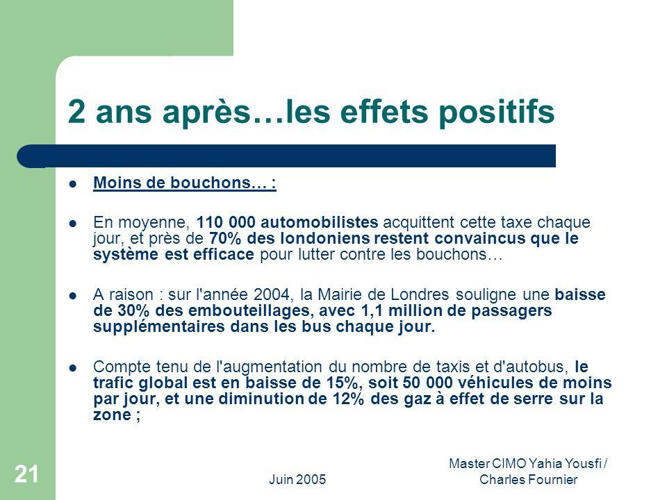 Juin 2005 Master CIMO Yahia Yousfi / Charles Fournier 21 2 ans après…les effets positifs Moins de bouchons… : En moyenne, 110 000 automobilistes acqui