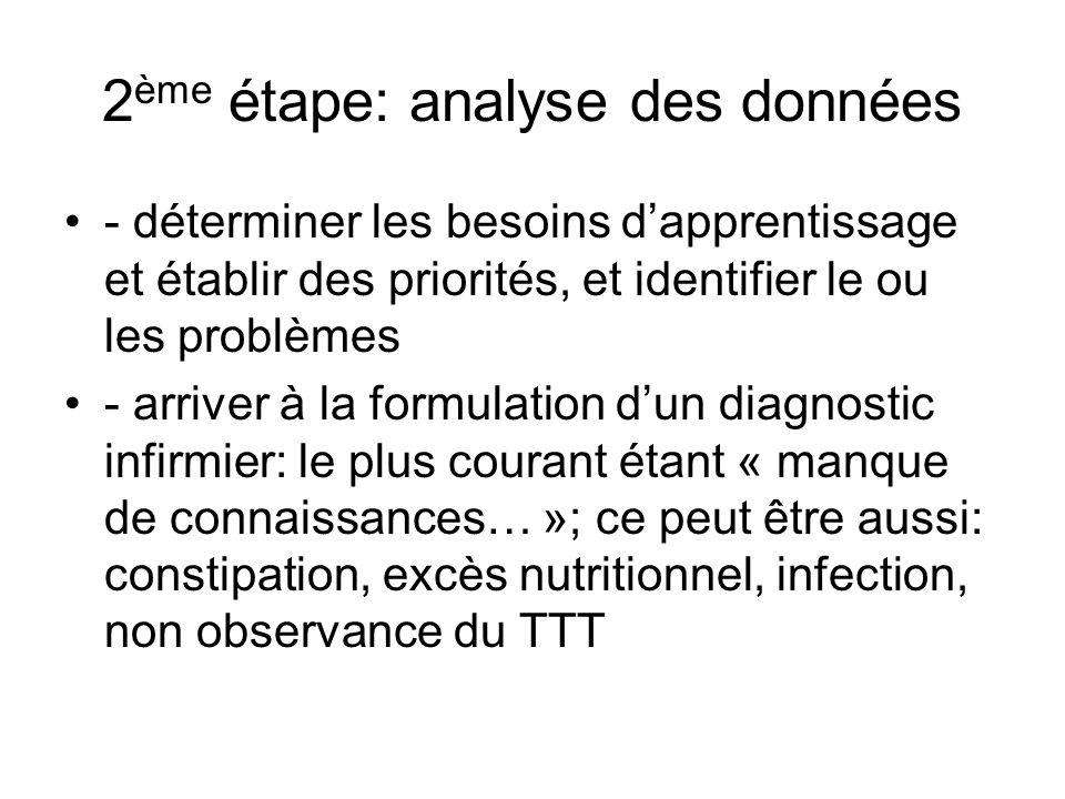 2 ème étape: analyse des données - déterminer les besoins dapprentissage et établir des priorités, et identifier le ou les problèmes - arriver à la formulation dun diagnostic infirmier: le plus courant étant « manque de connaissances… »; ce peut être aussi: constipation, excès nutritionnel, infection, non observance du TTT