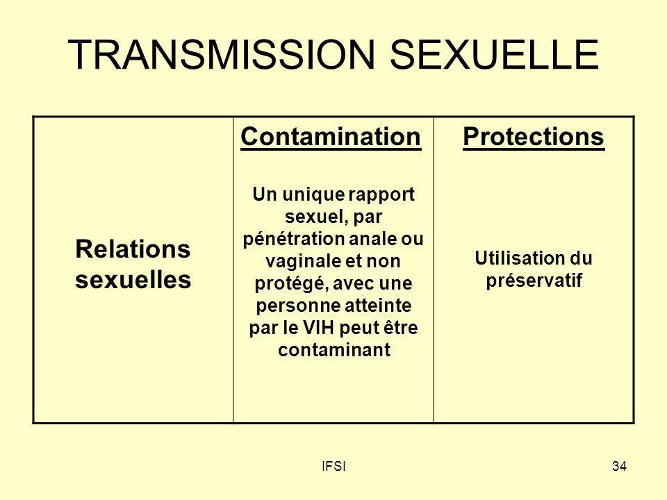 IFSI34 TRANSMISSION SEXUELLE Relations sexuelles Contamination Un unique rapport sexuel, par pénétration anale ou vaginale et non protégé, avec une pe