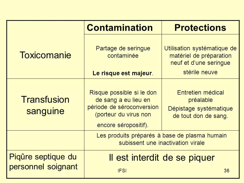 IFSI36 Toxicomanie ContaminationProtections Partage de seringue contaminée Le risque est majeur. Utilisation systématique de matériel de préparation n