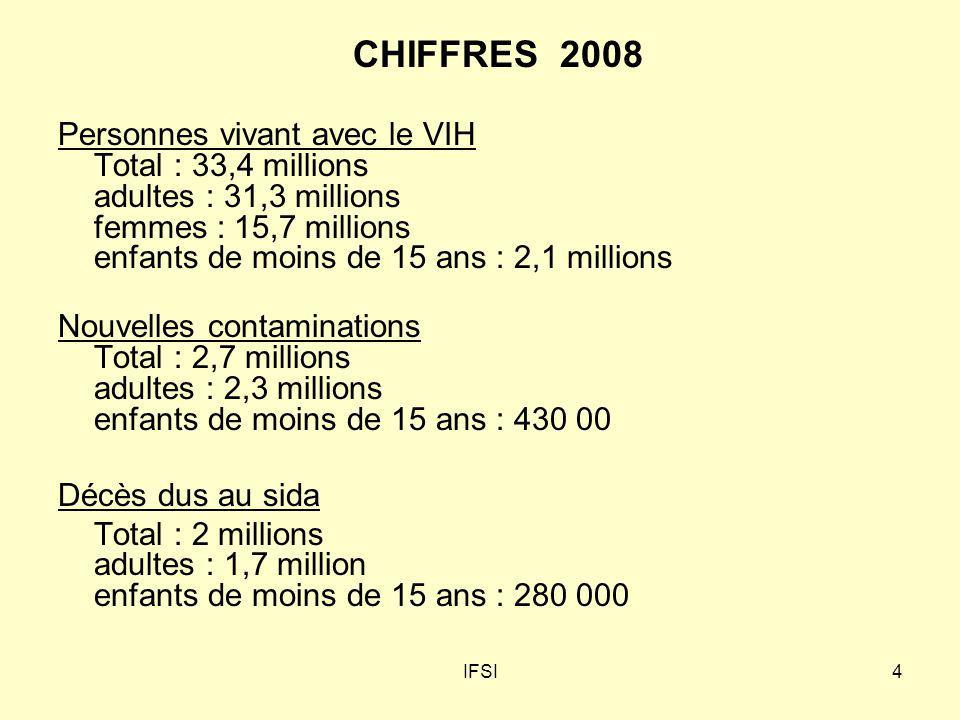 IFSI5 VIH-sida : surtout les hommes homosexuels en France et en Europe 6 500 découvertes de séropositivité en 2008 A la découverte : 67% sont des hommes Age moyen au diagnostic 38,2 ans.