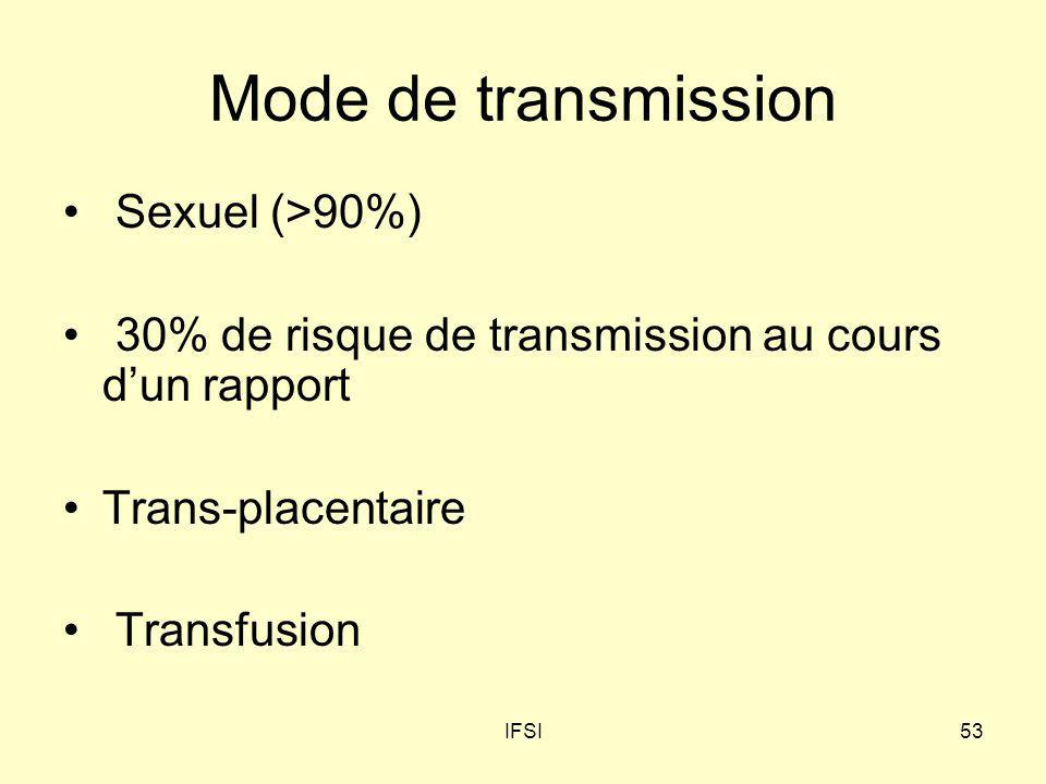 IFSI53 Mode de transmission Sexuel (>90%) 30% de risque de transmission au cours dun rapport Trans-placentaire Transfusion