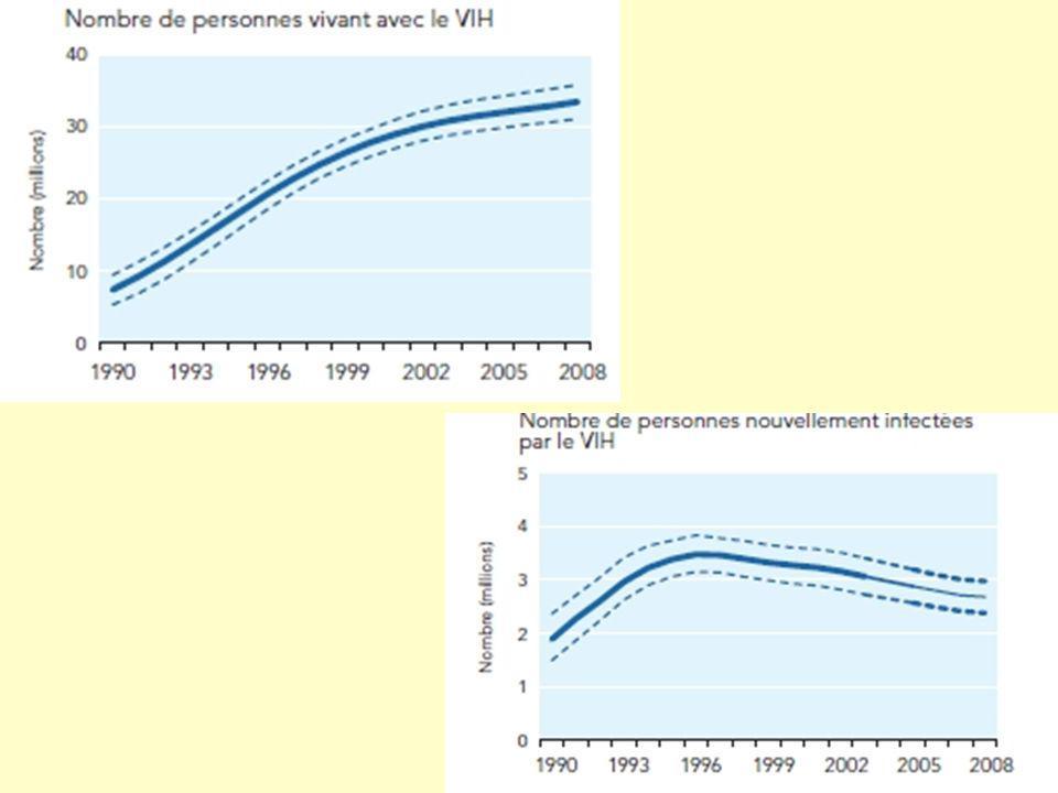 IFSI37 TRANSMISSION MATERNELLE ContaminationPrévention Grossesse Contamination possible au cours de la grossesse ou de laccouchement (risque de 1 sur 5 dans les pays occidentaux).