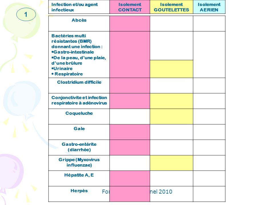 Formation personnel 2010 Abcès Bactéries multi résistantes (BMR) donnant une infection : Gastro-intestinale De la peau, dune plaie, dune brûlure Urina