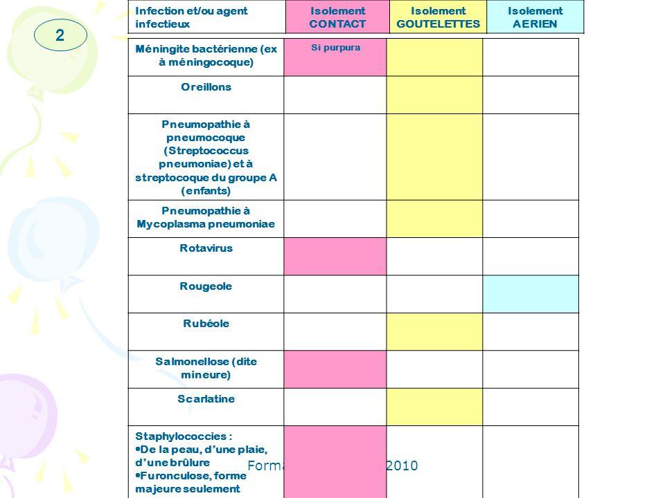 Formation personnel 2010 Méningite bactérienne (ex à méningocoque) Si purpura Oreillons Pneumopathie à pneumocoque (Streptococcus pneumoniae) et à str