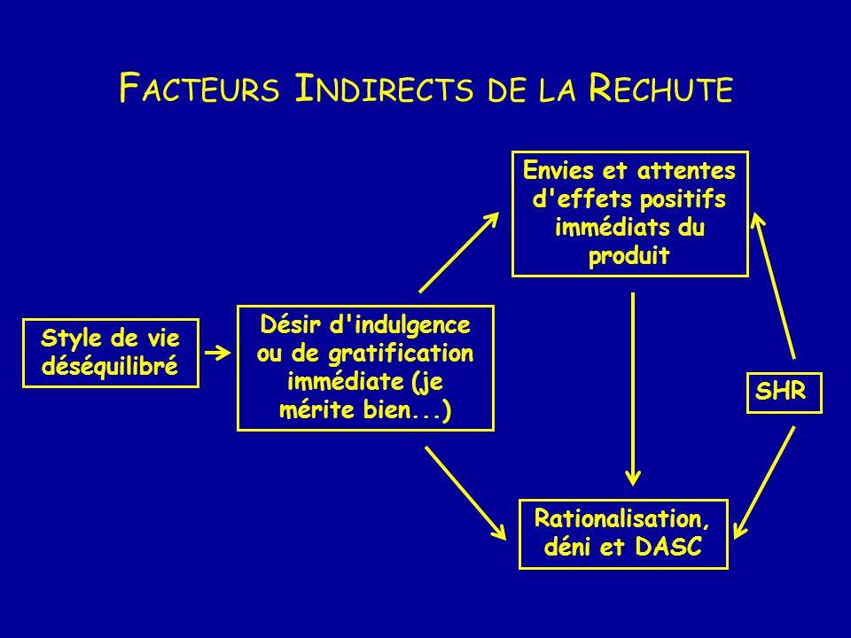 F ACTEURS I NDIRECTS DE LA R ECHUTE Style de vie déséquilibré Désir d'indulgence ou de gratification immédiate (je mérite bien...) Envies et attentes