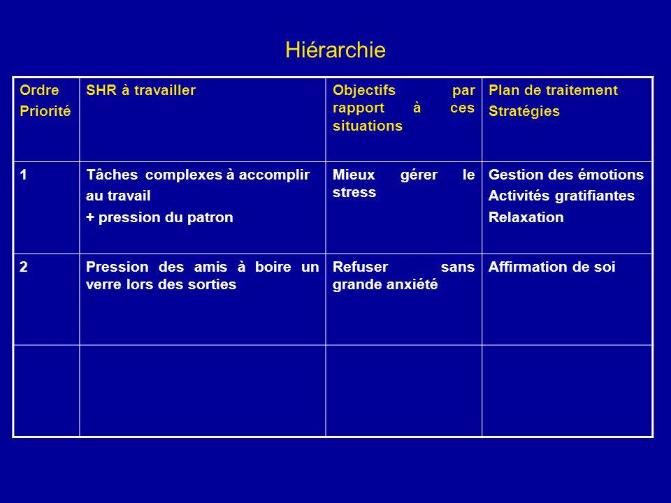 Hiérarchie Ordre Priorité SHR à travaillerObjectifs par rapport à ces situations Plan de traitement Stratégies 1Tâches complexes à accomplir au travai