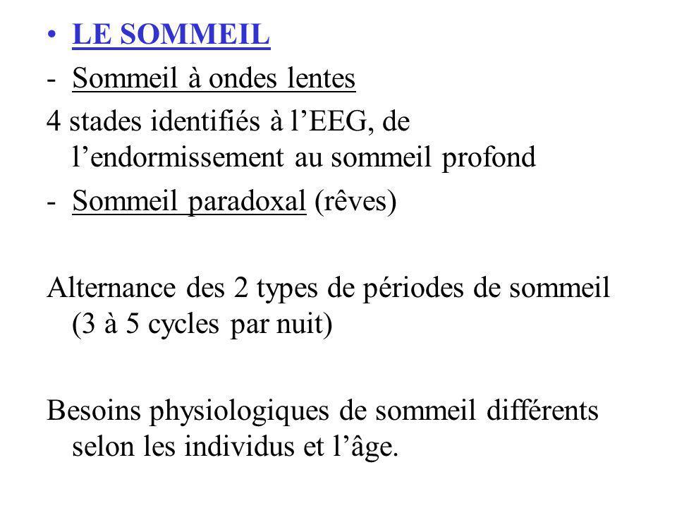 LEGISLATION Prescription maxi dune durée de 4 semaines Non renouvelable Cas particuliers : -HALCION (2 semaines) -ROHYPNOL (2 semaines fractionnées par tranches de 7 jours)
