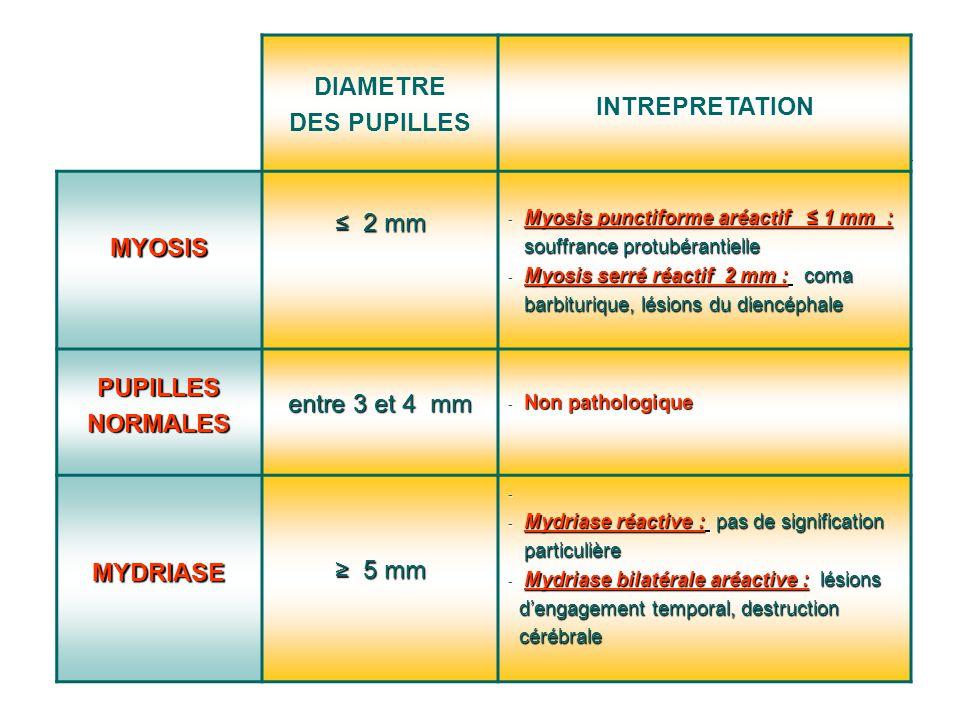 DIAMETRE DES PUPILLES INTREPRETATION MYOSIS 2 mm 2 mm - Myosis punctiforme aréactif 1 mm : souffrance protubérantielle souffrance protubérantielle - M