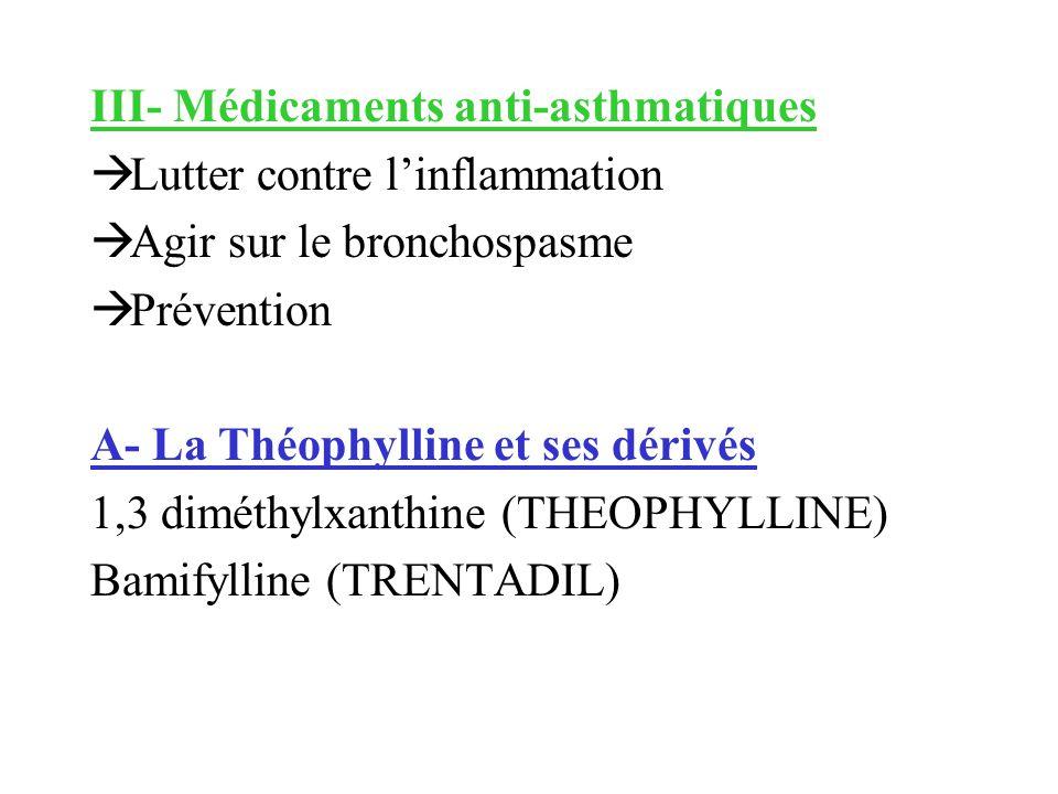 III- Médicaments anti-asthmatiques Lutter contre linflammation Agir sur le bronchospasme Prévention A- La Théophylline et ses dérivés 1,3 diméthylxant