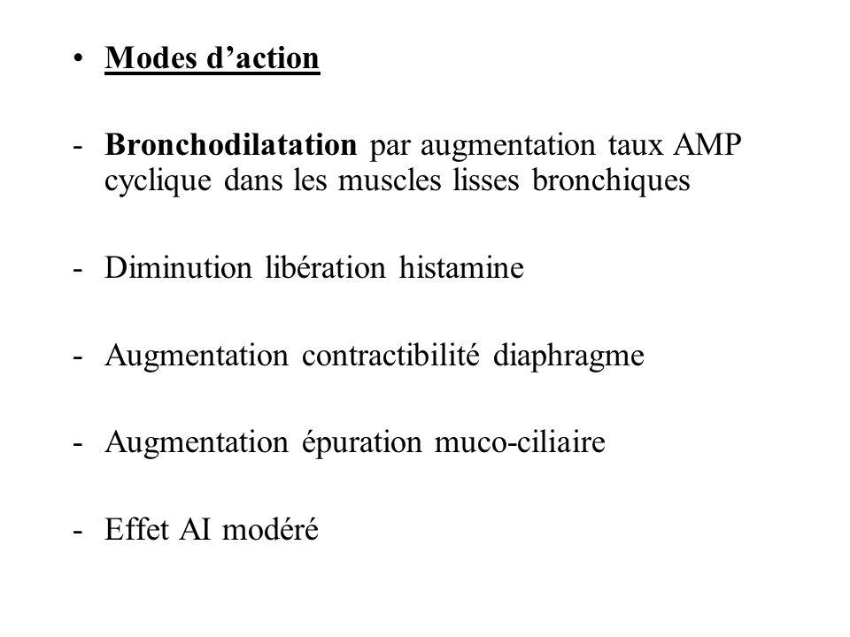 Modes daction -Bronchodilatation par augmentation taux AMP cyclique dans les muscles lisses bronchiques -Diminution libération histamine -Augmentation